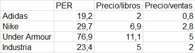 Comparación ratios y Per de adidas Nike y Under Armour en Bolsa de valores