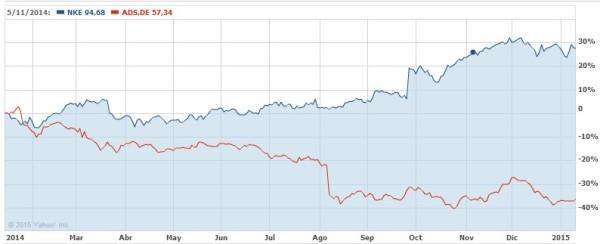adidas y nike cotización acciones en Bolsa