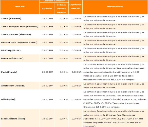 Comisiones aplicadas por Bankinter en el año 2017 para acciones extranjeras contratadas desde España. Para países como México, Argentina, Chile o Colombia las condiciones de contratación y operativa pueden ser diferentes