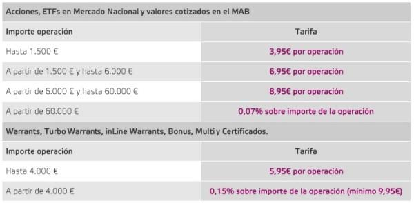 comisiones para acciones españolas broker self bank 2017, 2018 en España, México Argentina y Chile