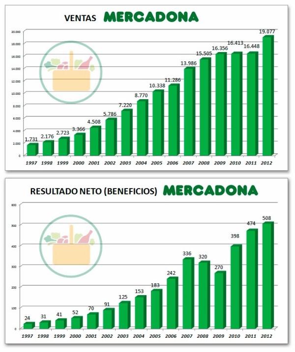 crecimiento ventas y beneficios de mercadona desde 1997
