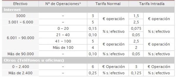 Precios y tarifas del mercado español