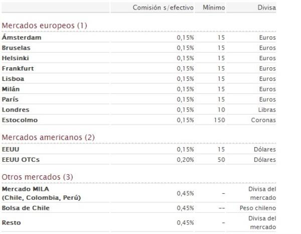Listado de tarifas por operar fuera de España