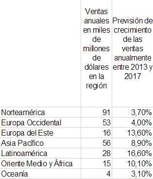 ventas de productos deportivos al año en todo el mundo
