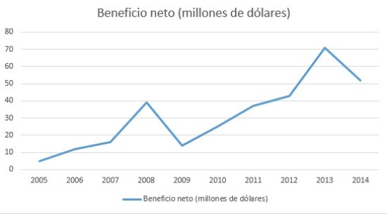 beneficio neto en millones lindsay corporation