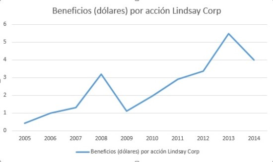 beneficios por acción linday corp