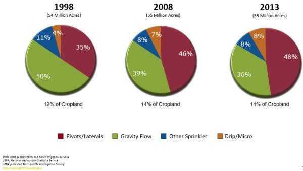 sistemas de irrigación más usados en Estados Unidos
