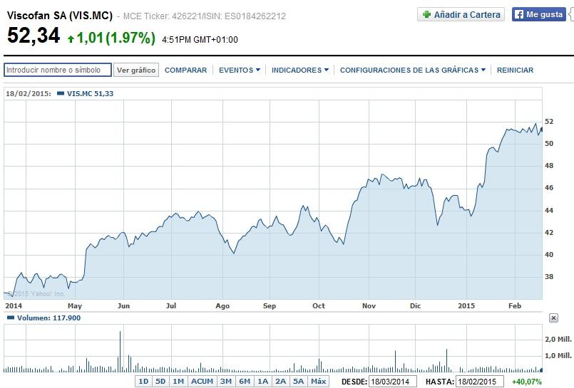 cotización viscofan acciones en Bolsa