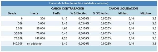 cánones de Bolsa en BBVA en 2016, 2017, 2018 para España, México, Chile, Argentina, Perú, Colombia y Venezuela