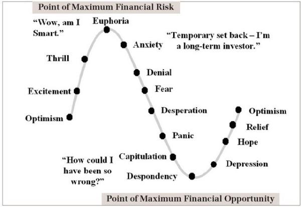ciclos en Bolsa y en las acciones