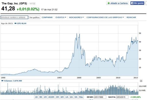 cotizacion the gap desde 1990 en bolsa
