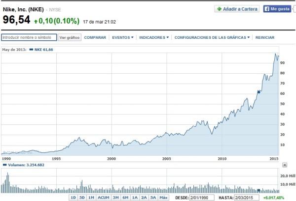 acciones de Nike desde 1990