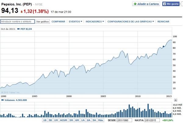 acciones de pepsi en bolsa a largo plazo