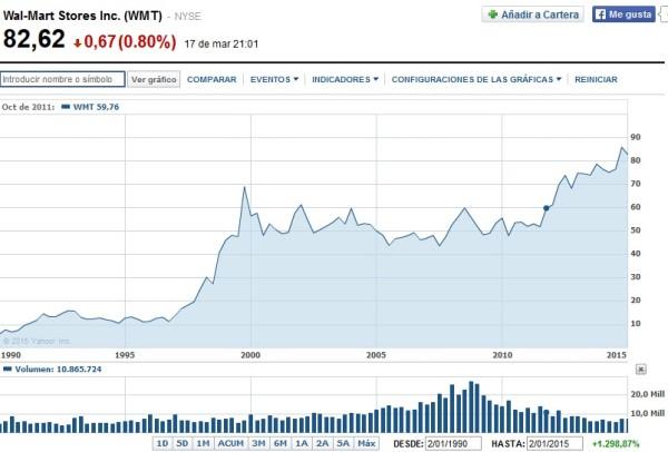 acciones de wlamart desde 1990