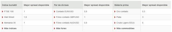 comisiones IG Markets índices, materias primas y divisas 2016 en España y Venezuela