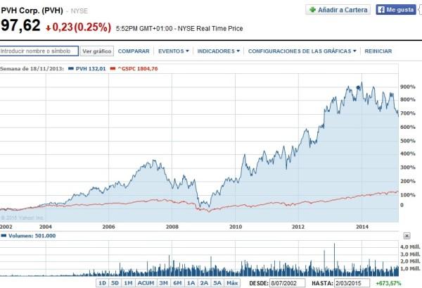 cotización acciones Calvin Klein en Bolsa