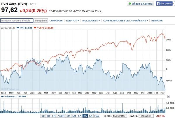 cotización acciones Tommy Hilfiger en Bolsa