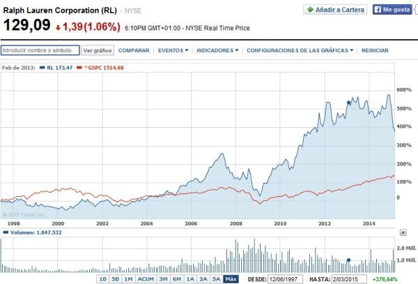 cotización acciones ralph lauren en Bolsa a largo plazo