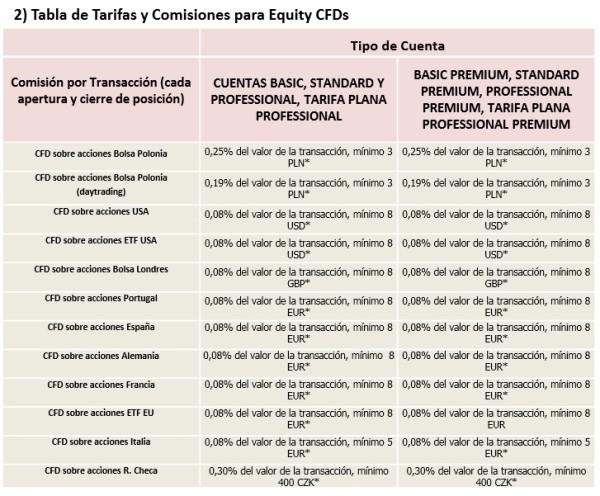 comisiones xtb 2016 y 2017 en España, México y Uruguay