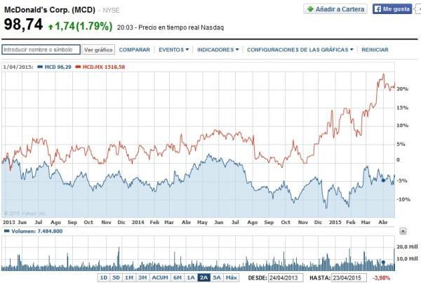cotización acciones mcdonalds en bolsa comparado con el sp500