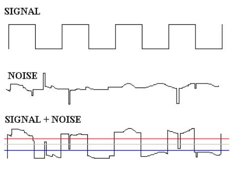 gráfico diferencia ruido y señal