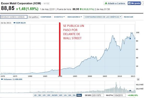 cotización acciones exxon mobil