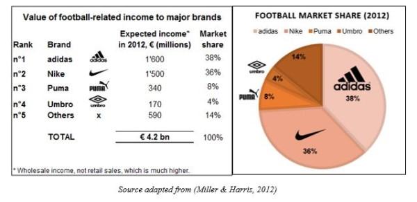 cuota de mercado en fútbol de adidas nike puma y umbro en camistas y botas