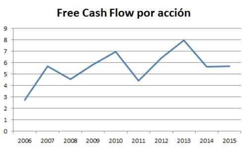 free cash flow ralph lauren