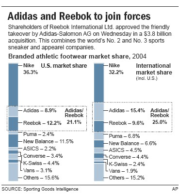 adidas and reebok merger marketing essay Adidas reebok merger success  a case study of reebok acquisition by adidas marketing essay problems adidas and reebok merge was an ideal merger.