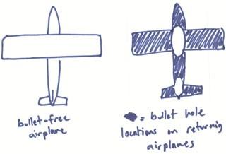 avion 2 guerra mundial abraham wald