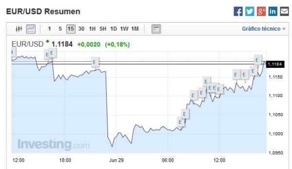 tipo de cambio euro dolar por la crisis de grecia