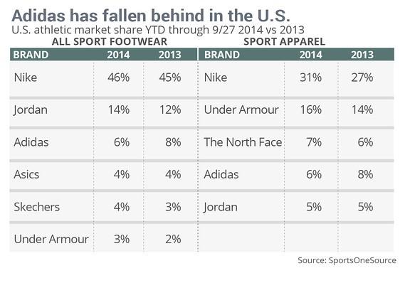 cuota de mercado empreas deportivas en estados unidos