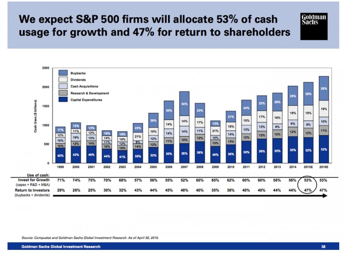 En qué invierten el dinero las empresas