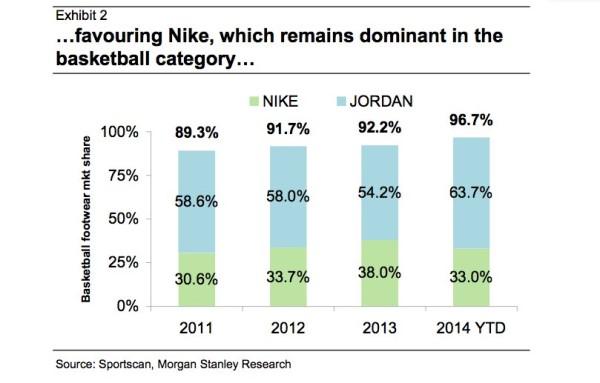 cuota de mercado zapatillas de baloncesto Nike y Jordan
