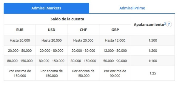 Negociar con derivados desde Colombia y Argentina