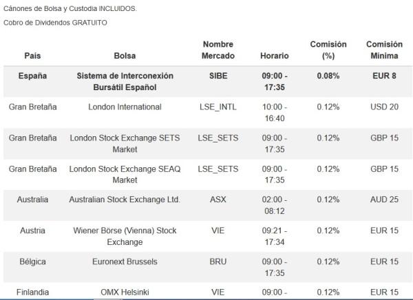 comisiones clicktrade por operar con acciones 2016 y 2017