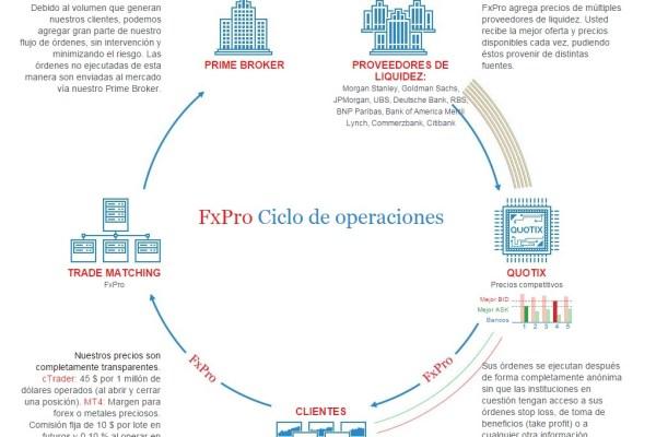 FxPro opiniones 2017 y 2018