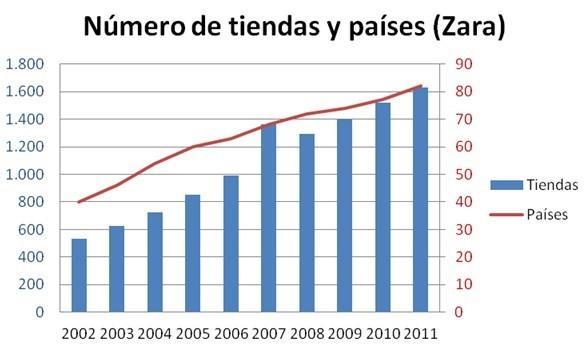 número de tiendas de zara por el mundo y por países