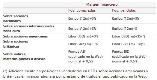 Margen financiero por operaciones renta4