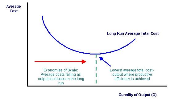 gráfico economías de escala