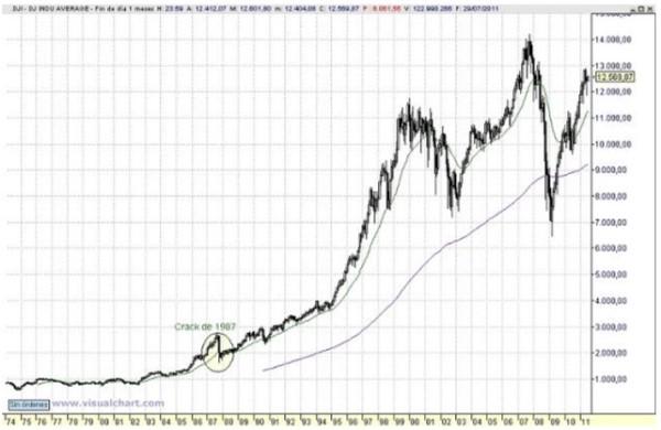 gráfico bolsa largo plazo 1987
