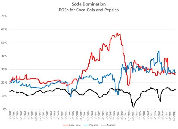 Rentabilidad a largo plazo de Coca-Cola y Pepsi