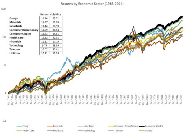 rentabilidad de los diferentes sectores económicos