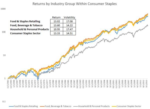 rentabilidad sector consumo
