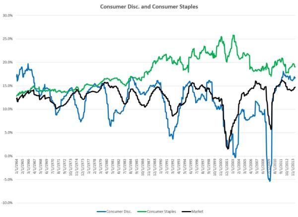 sectores rentables a largo plazo