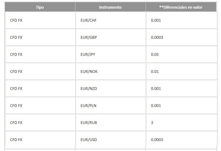 condiciones y lista de tarifas por operar en Forex