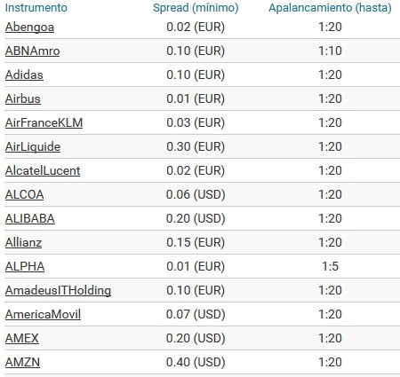 spreads acciones markets.com