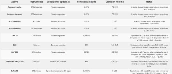 gráficos de precios en Perú